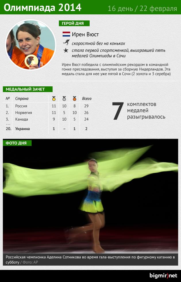 Итоги шестнадцатого дня Олимпиады
