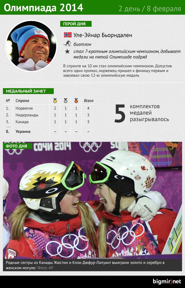 Итоги второго дня Олимпиады
