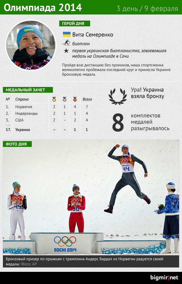 Итоги третьего дня Олимпиады