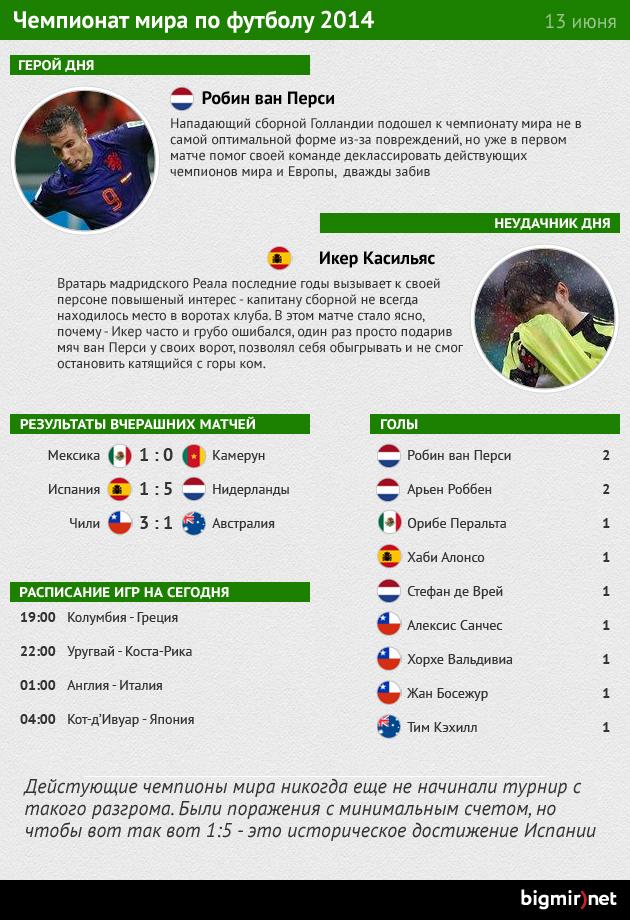Инфографика итогов второго дня чемпионата мира по футболу