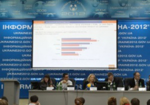Gfk Ukraine: 89% жителей страны одобряют проведение Евро-2012 в Украине