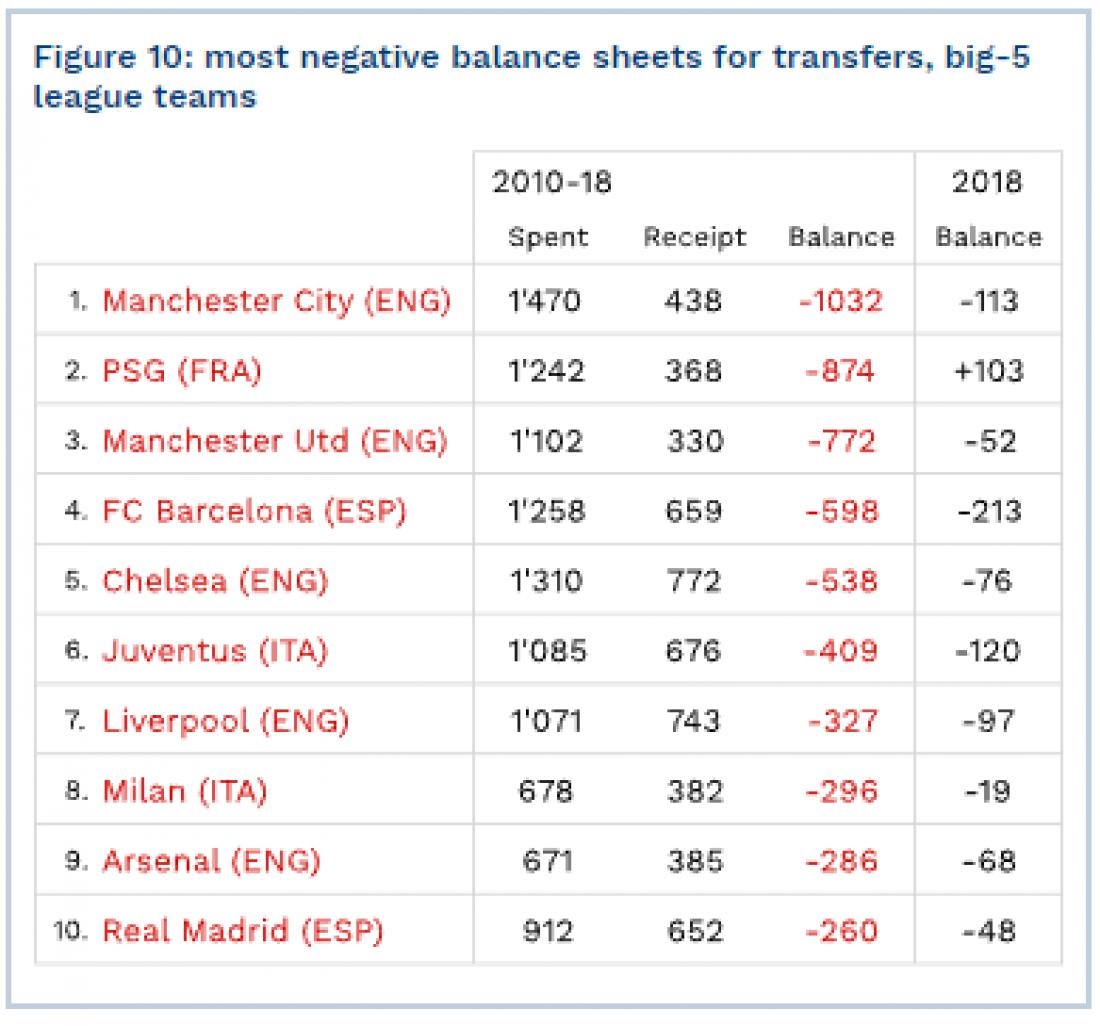 Худшие показатели прибыли от трансферов за 2010-2018гг.