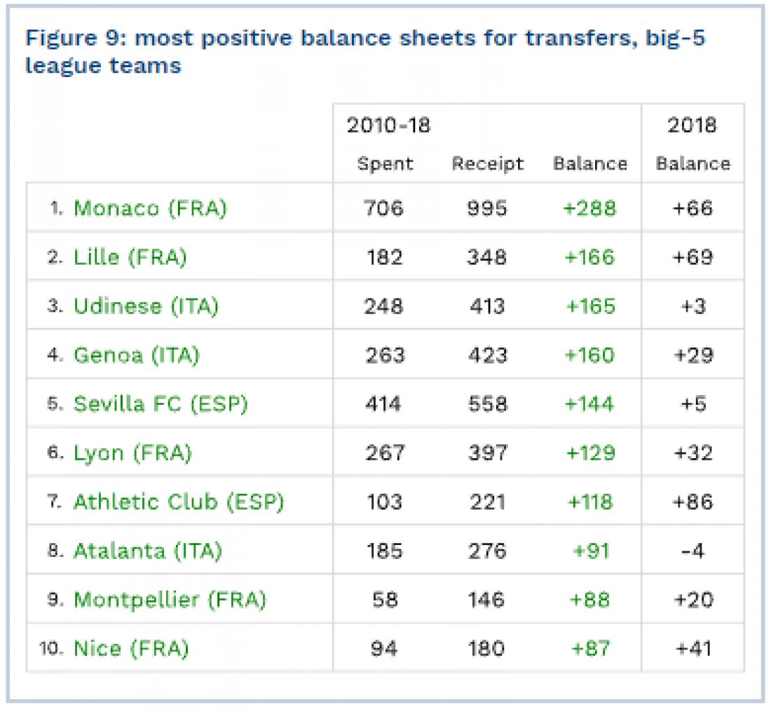 Лучшие показатели прибыли от трансферов за 2010-2018гг.