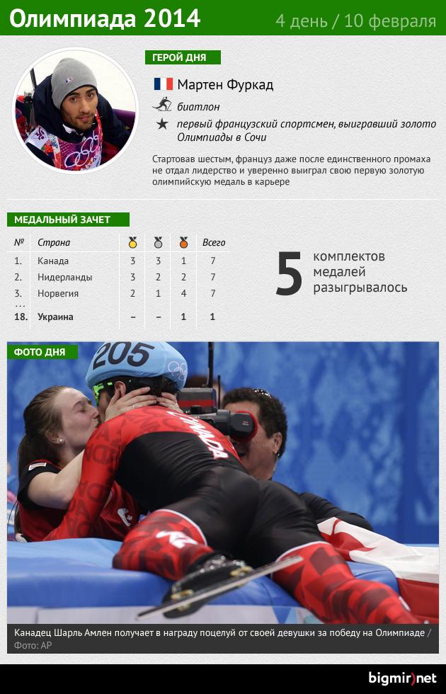Итоги четвертого дня Олимпиады