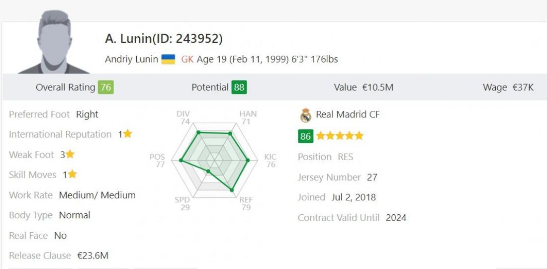 Характеристики Андрея Лунина в FIFA 19