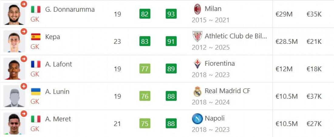 Рейтинг вратарей в FIFA 19