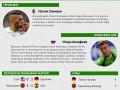 Герой, неудачник и результаты пятнадцатого дня ЧМ 2014 (инфографика)