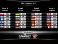 Евробаскет 2017: турнирные таблицы