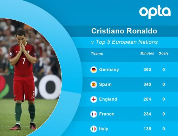 Статистика Роналду в матчах с лучшими европейскими сборными