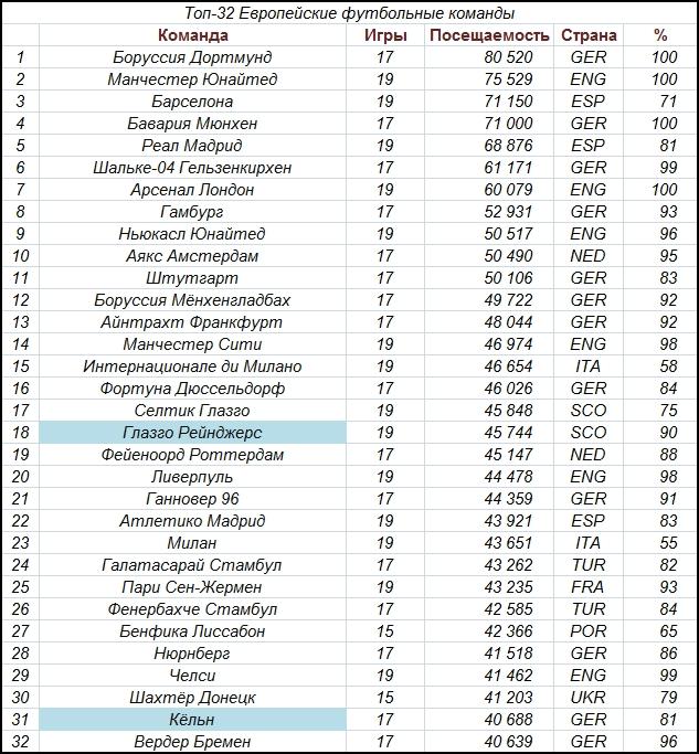 Топ-30 самых посещаемых стадионов Европы