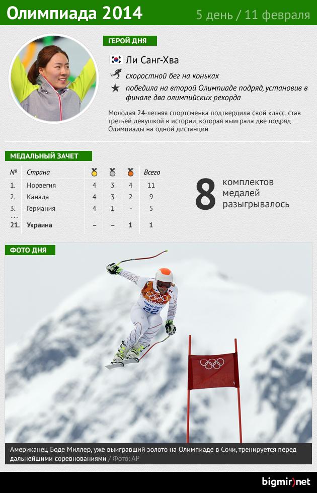 Итоги пятого дня Олимпиады