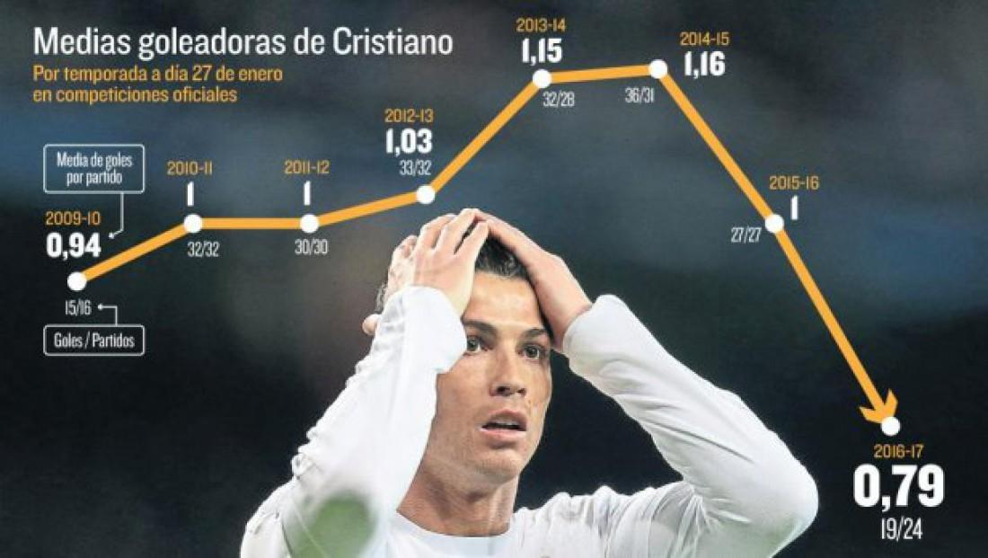 График результативности Роналду