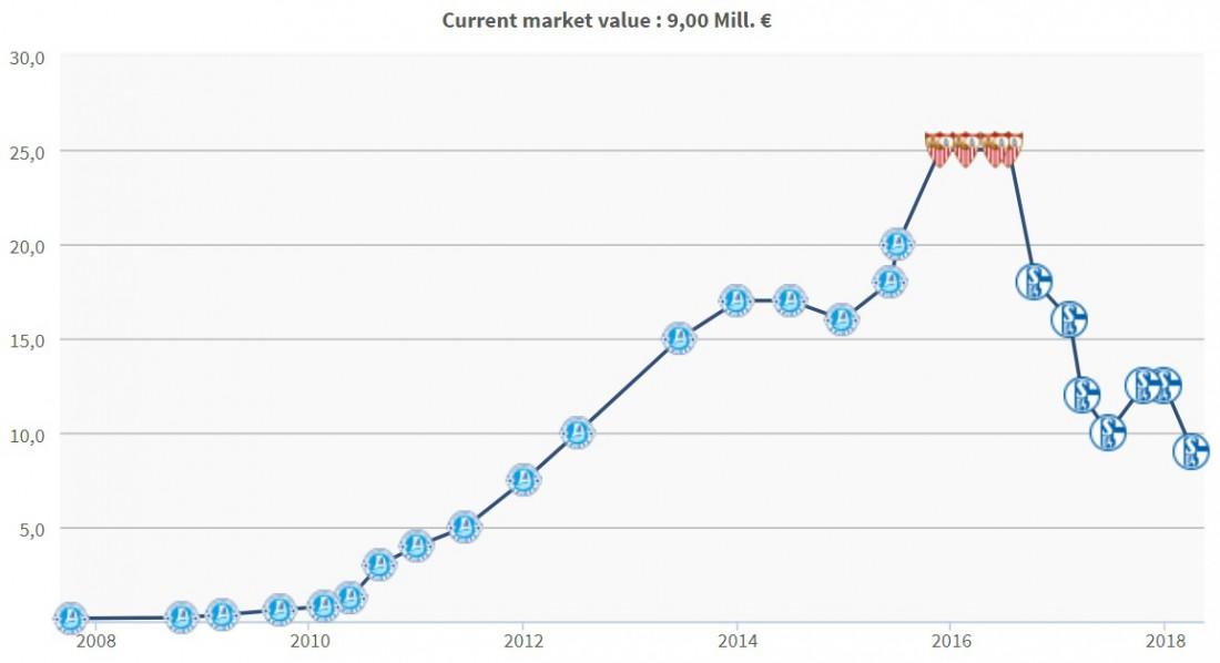 Трансферная стоимость Евгения Коноплянки