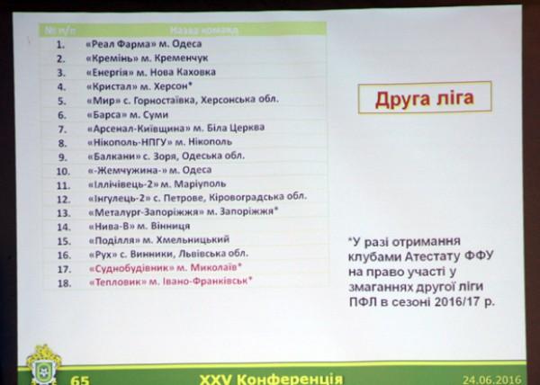 Предварительный состав участников Второй лиги