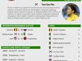 Португалец и кореец: Герой и неудачник одиннадцатого дня чемпионата мира (инфографика)