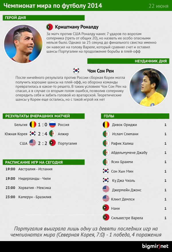 Герой и неудачник одиннадцатого дня чемпионата мира (инфографика)