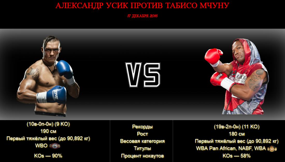 Александр Усик - Табисо Мчуну: Данные боксеров