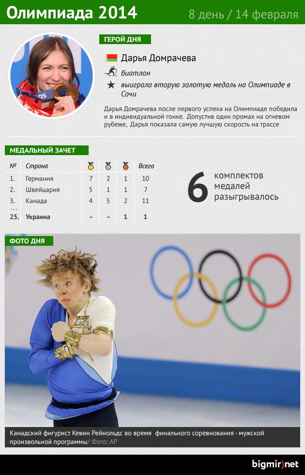 Итоги восьмого дня Олимпиады