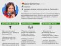 Дарья Домрачева: Героиня восьмого дня Олимпиады в Сочи (ИНФОГРАФИКА)