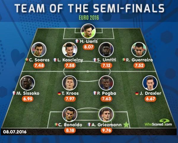 Символическая команда полкфиналов Евро-2016 по версии WhoScored