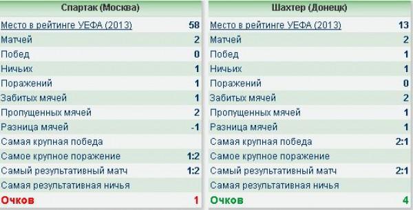 Спартак - Шахтер. Статистика личных встреч