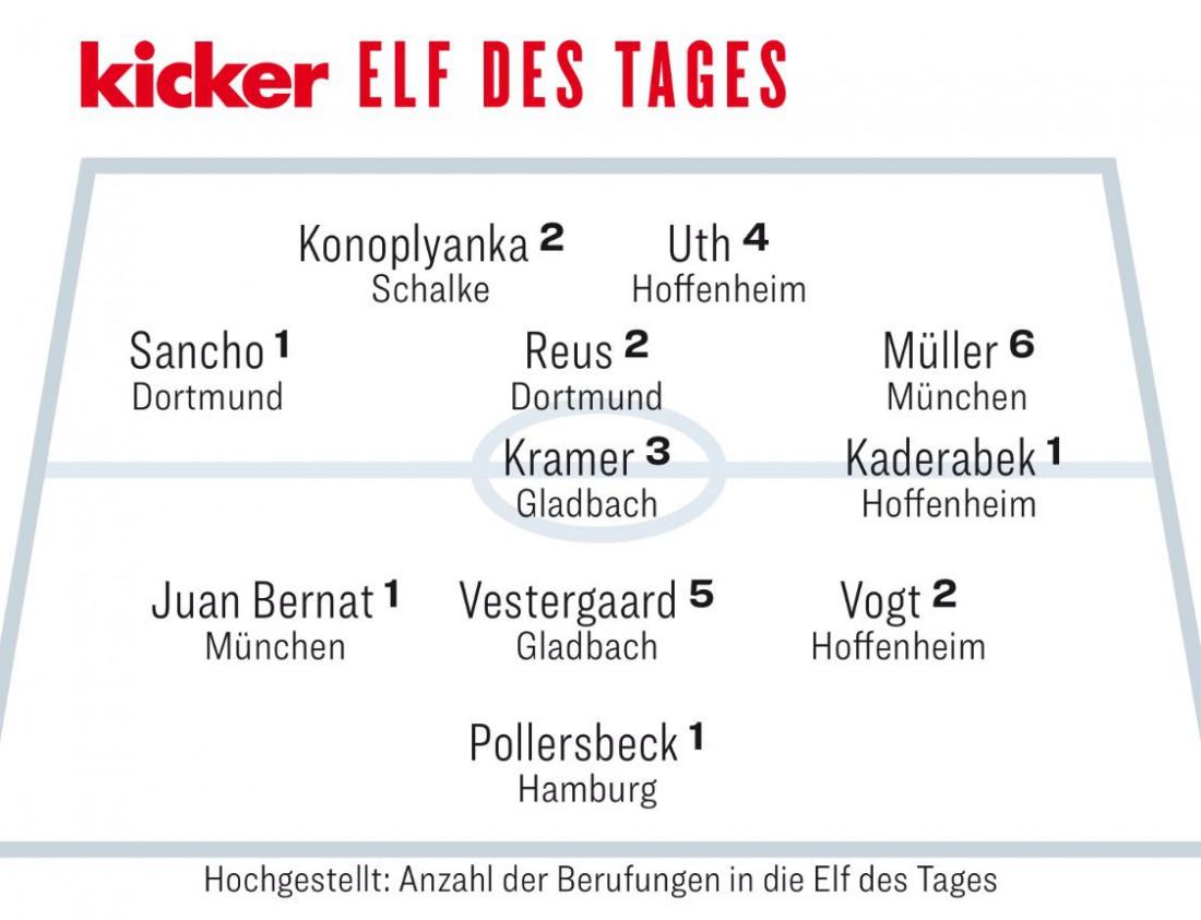 Сборная 31-го тура Бундеслиги
