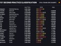 Вторая практика Гран-при Бельгии: Ферстаппен показал лучшее время, Риккардо - второй