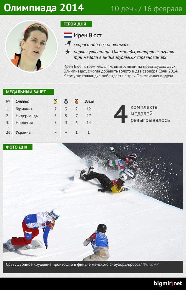 Итоги десятого дня Олимпиады