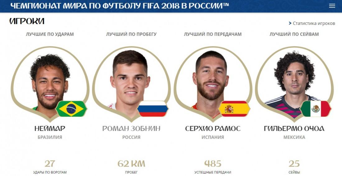 Лучшие игроки ЧМ-2018